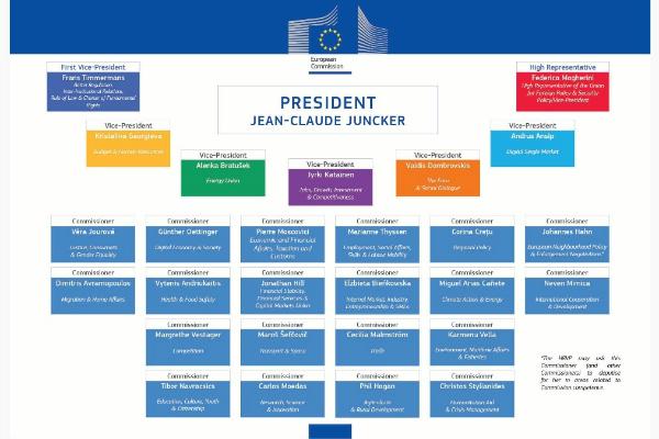 L'organigramme de la nouvelle Commission européenne ©Commission européenne