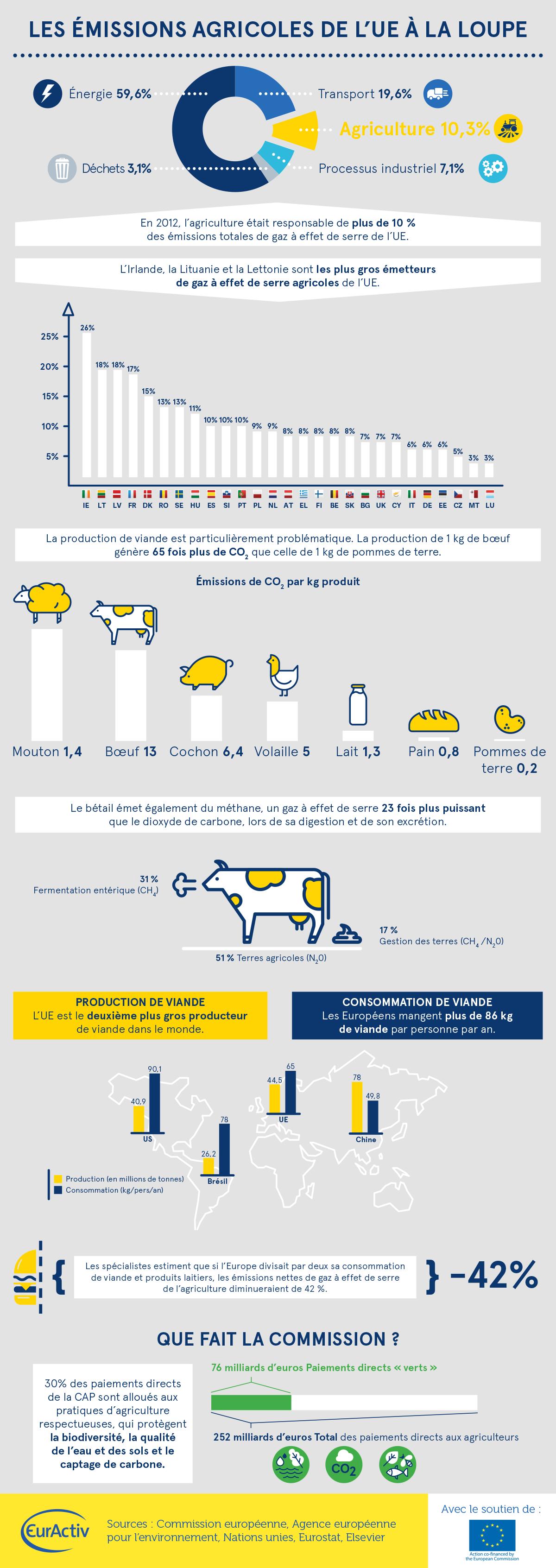 Les émissions agricoles de l'UE